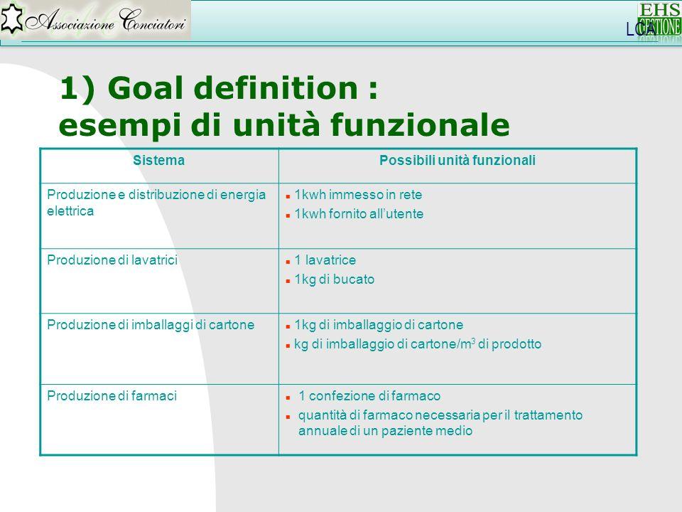 LCA 1) Goal definition : esempi di unità funzionale SistemaPossibili unità funzionali Produzione e distribuzione di energia elettrica n 1kwh immesso i