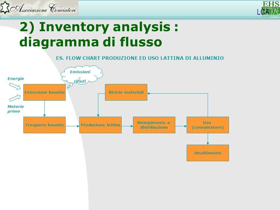 LCA 2) Inventory analysis : diagramma di flusso ES. FLOW CHART PRODUZIONE ED USO LATTINA DI ALLUMINIO Estrazione bauxite Trasporto bauxite Riempimento