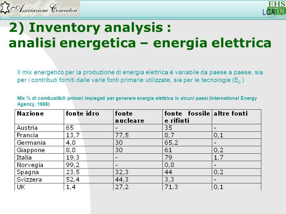 Il mix energetico per la produzione di energia elettrica è variabile da paese a paese, sia per i contributi forniti dalle varie fonti primarie utilizz
