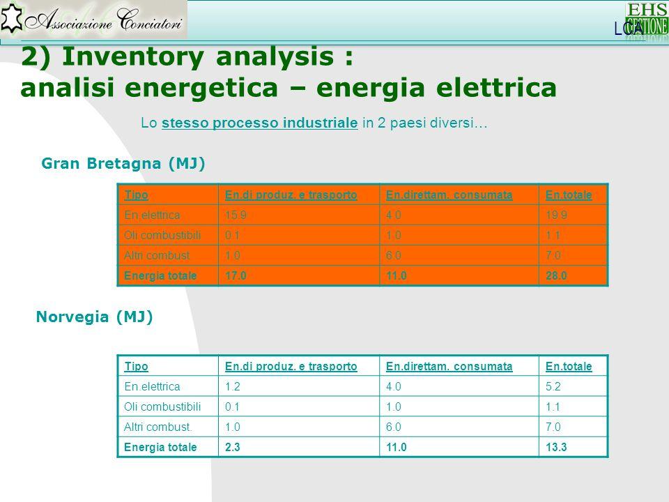 Lo stesso processo industriale in 2 paesi diversi… TipoEn.di produz. e trasportoEn.direttam. consumataEn.totale En.elettrica15.94.019.9 Oli combustibi