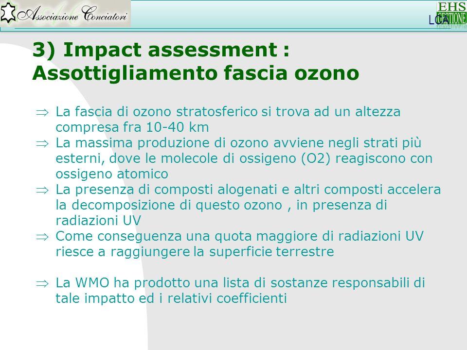 LCA 3) Impact assessment : Assottigliamento fascia ozono La fascia di ozono stratosferico si trova ad un altezza compresa fra 10-40 km La massima prod