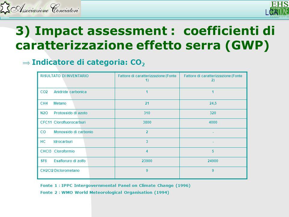 LCA 3) Impact assessment : coefficienti di caratterizzazione effetto serra (GWP) Indicatore di categoria: CO 2 RISULTATO DI INVENTARIOFattore di carat