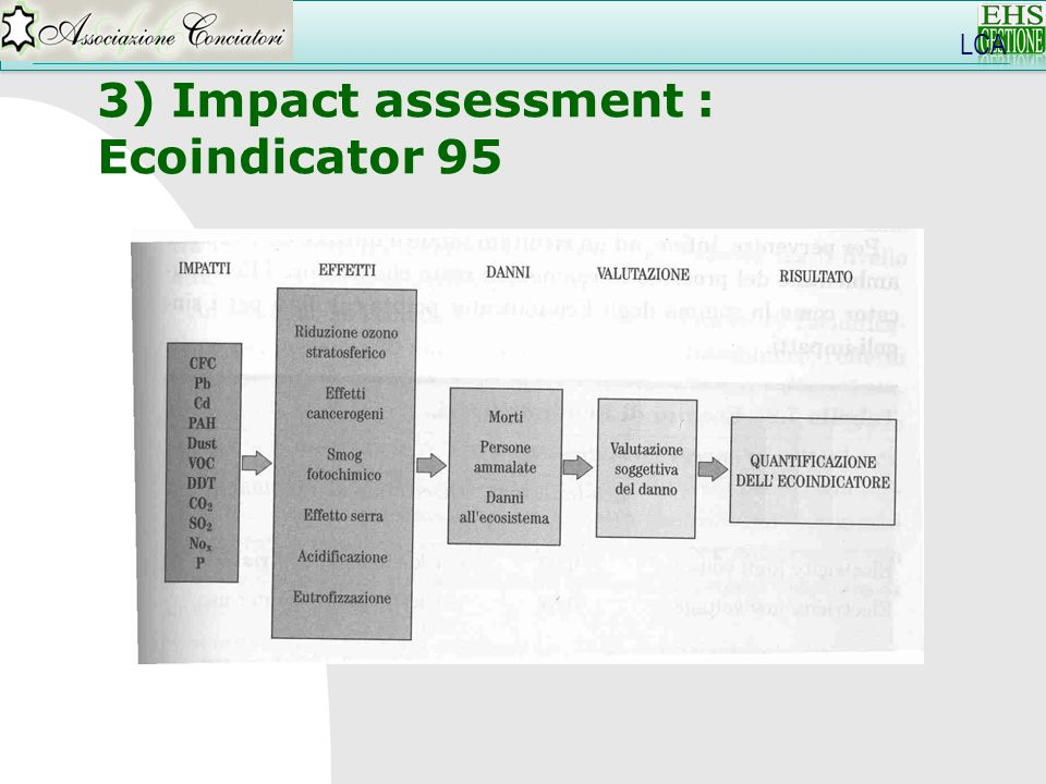 3) Impact assessment : Ecoindicator 95 LCA