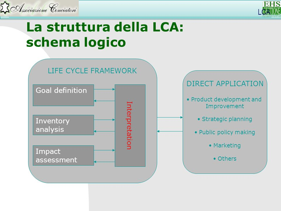 LCA La struttura della LCA: schema logico LIFE CYCLE FRAMEWORK Goal definition Inventory analysis Impact assessment Interpretation DIRECT APPLICATION