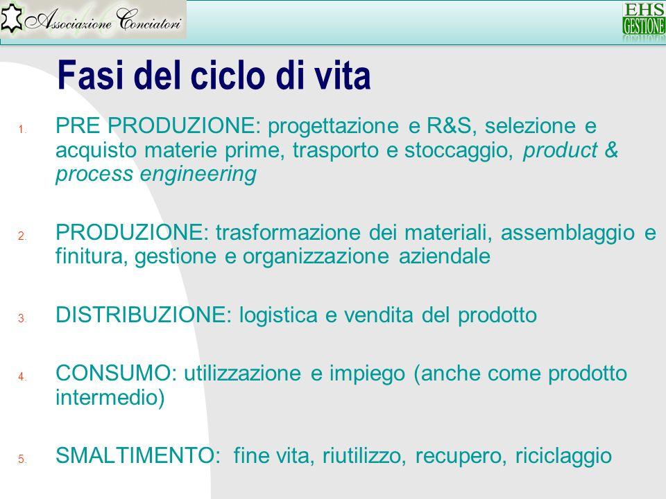 Fasi del ciclo di vita 1. PRE PRODUZIONE: progettazione e R&S, selezione e acquisto materie prime, trasporto e stoccaggio, product & process engineeri