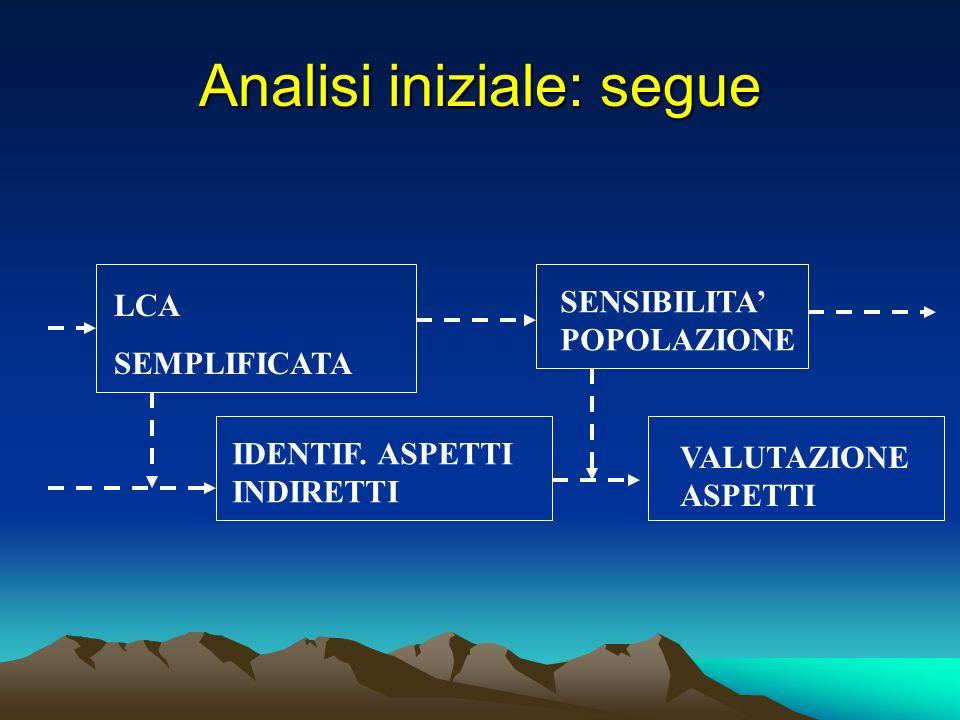Analisi iniziale: segue LCA SEMPLIFICATA IDENTIF. ASPETTI INDIRETTI SENSIBILITA POPOLAZIONE VALUTAZIONE ASPETTI