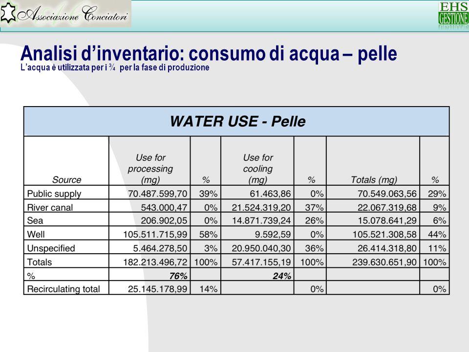 Analisi dinventario: consumo di acqua – pelle Lacqua è utilizzata per i ¾ per la fase di produzione