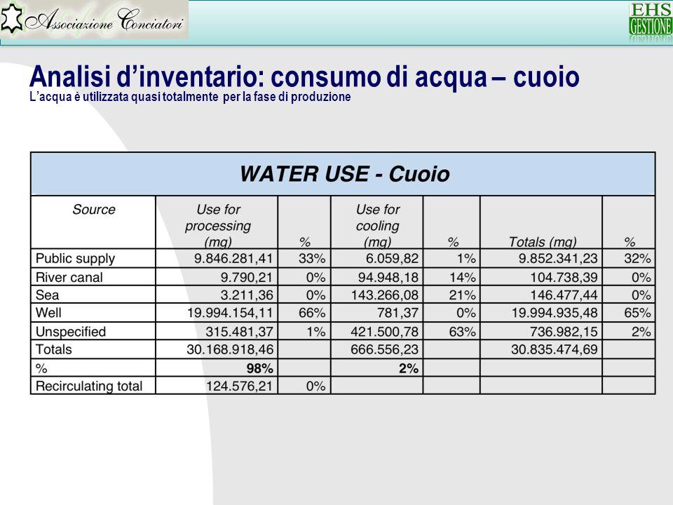 Analisi dinventario: consumo di acqua – cuoio Lacqua è utilizzata quasi totalmente per la fase di produzione