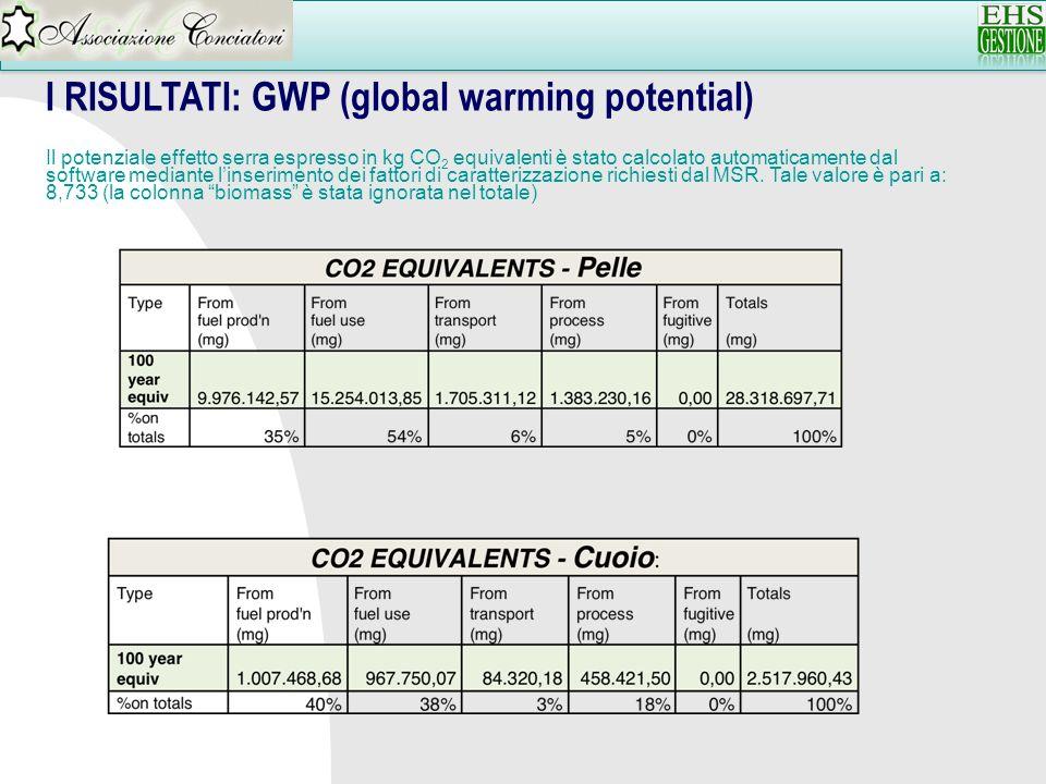 I RISULTATI: GWP (global warming potential) Il potenziale effetto serra espresso in kg CO 2 equivalenti è stato calcolato automaticamente dal software