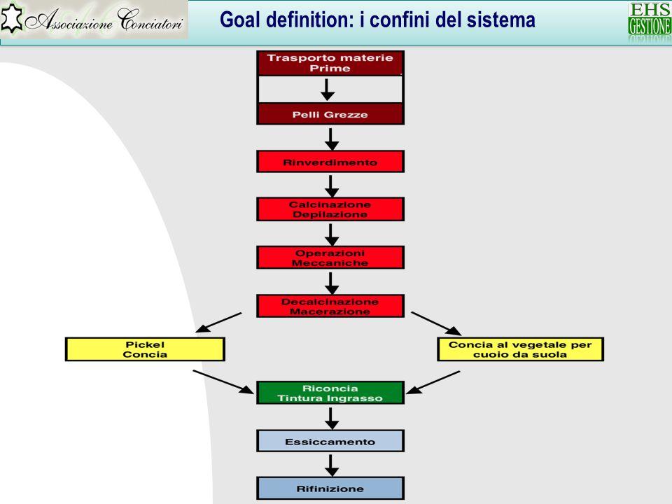 Goal definition: i confini del sistema