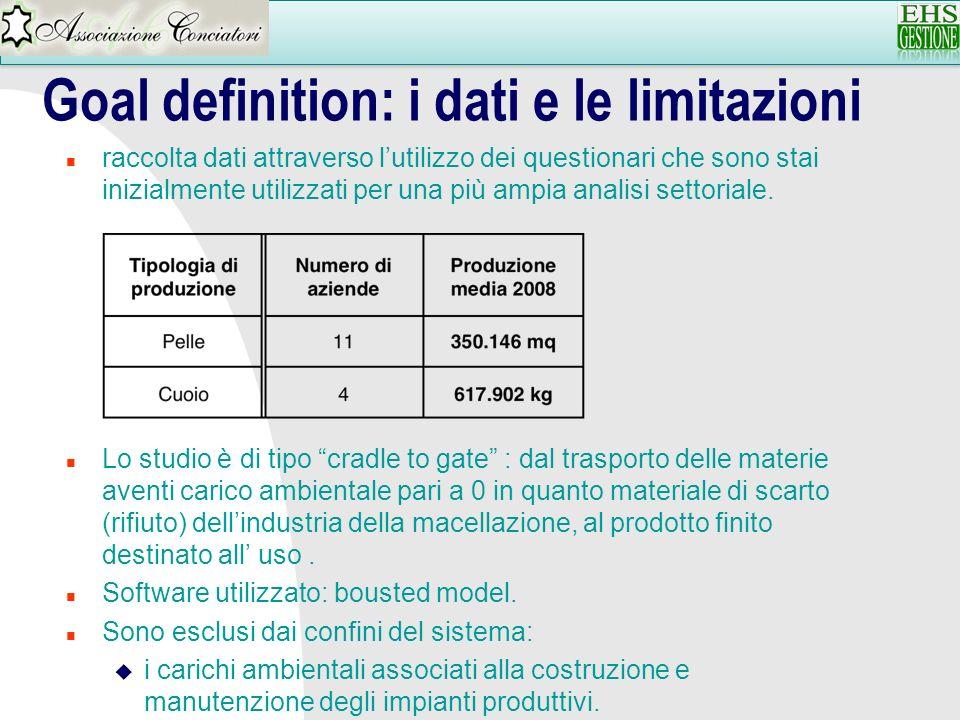 Goal definition: i dati e le limitazioni n raccolta dati attraverso lutilizzo dei questionari che sono stai inizialmente utilizzati per una più ampia