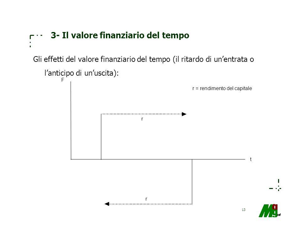 13 3- Il valore finanziario del tempo Gli effetti del valore finanziario del tempo (il ritardo di unentrata o lanticipo di unuscita): r r = rendimento
