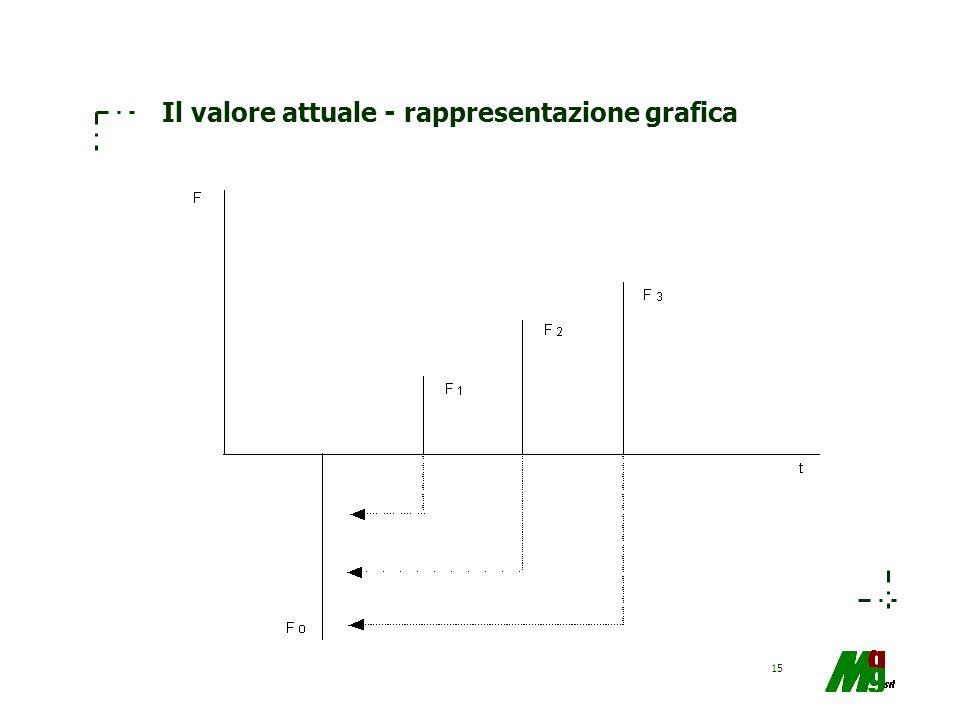 15 Il valore attuale - rappresentazione grafica