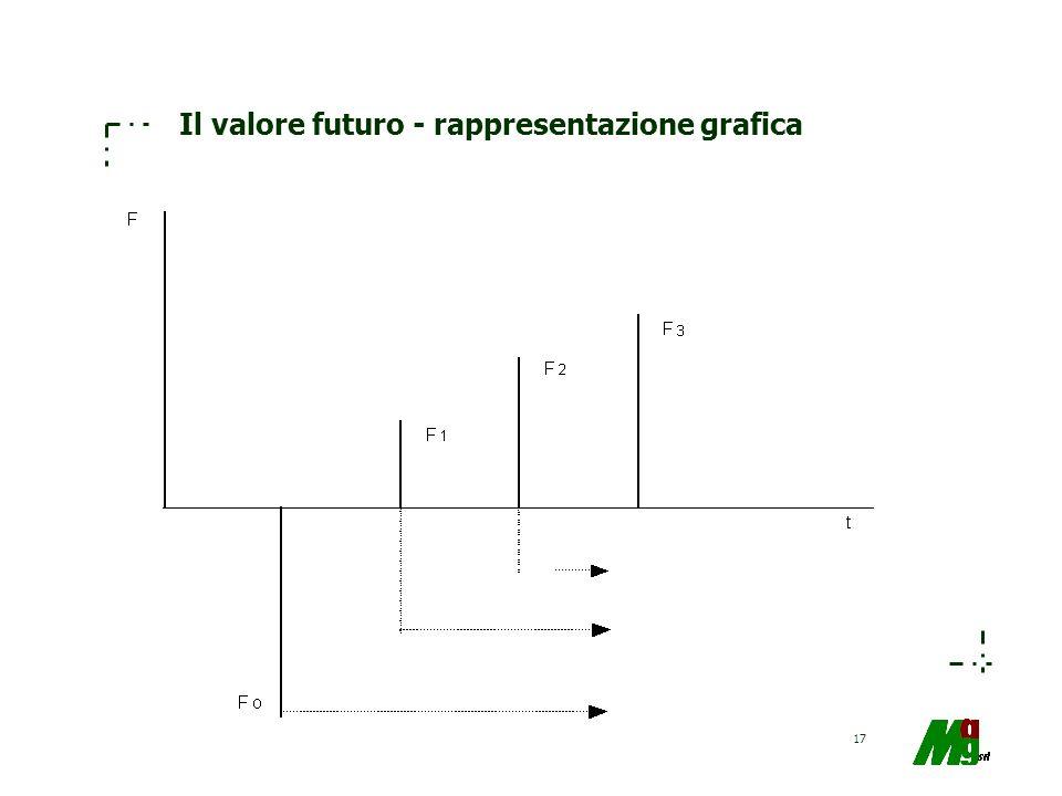 17 Il valore futuro - rappresentazione grafica