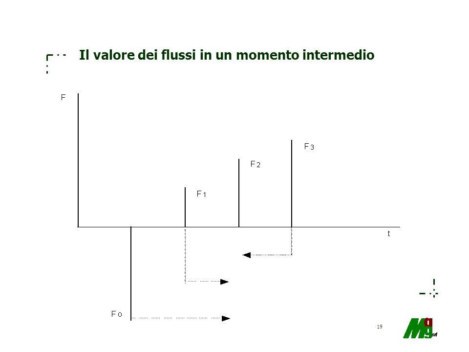 19 Il valore dei flussi in un momento intermedio