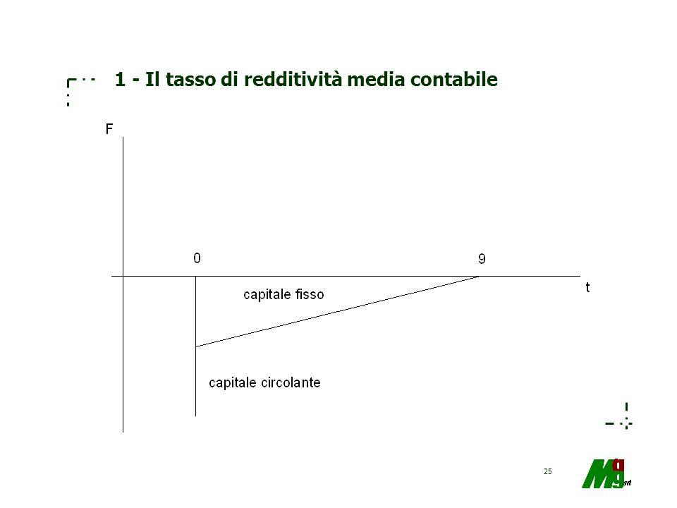 25 1 - Il tasso di redditività media contabile