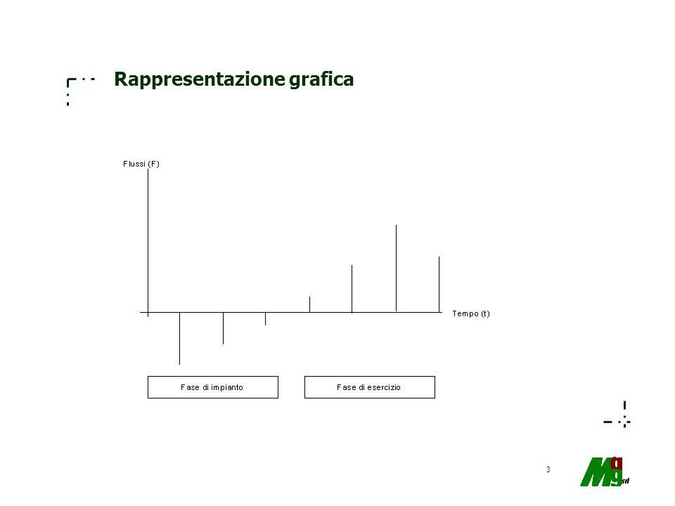 3 Rappresentazione grafica