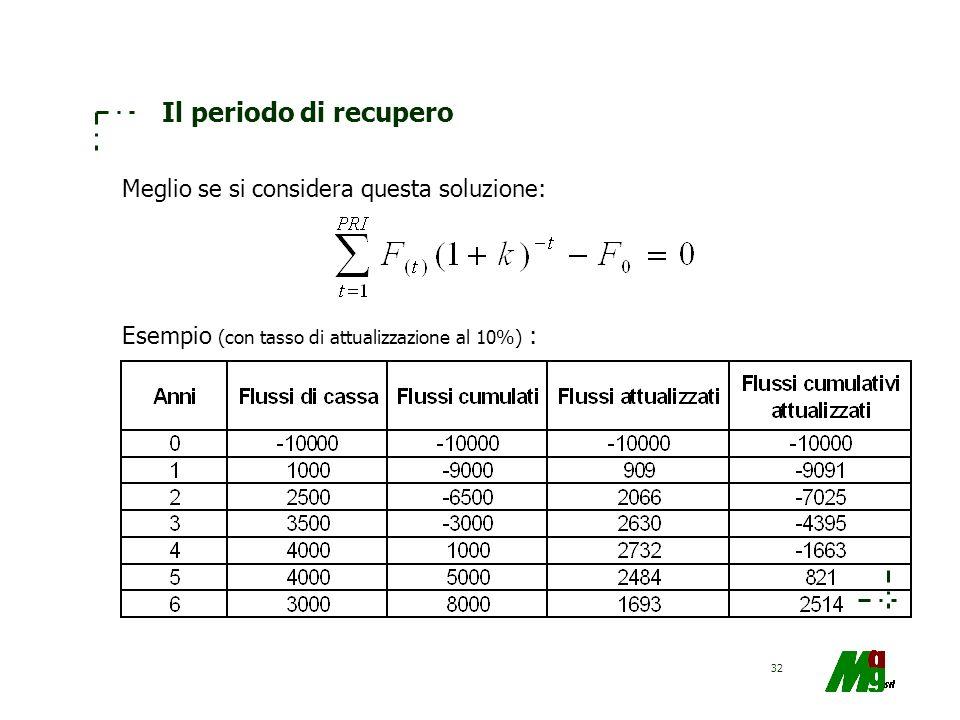 32 Il periodo di recupero Meglio se si considera questa soluzione: Esempio (con tasso di attualizzazione al 10%) :