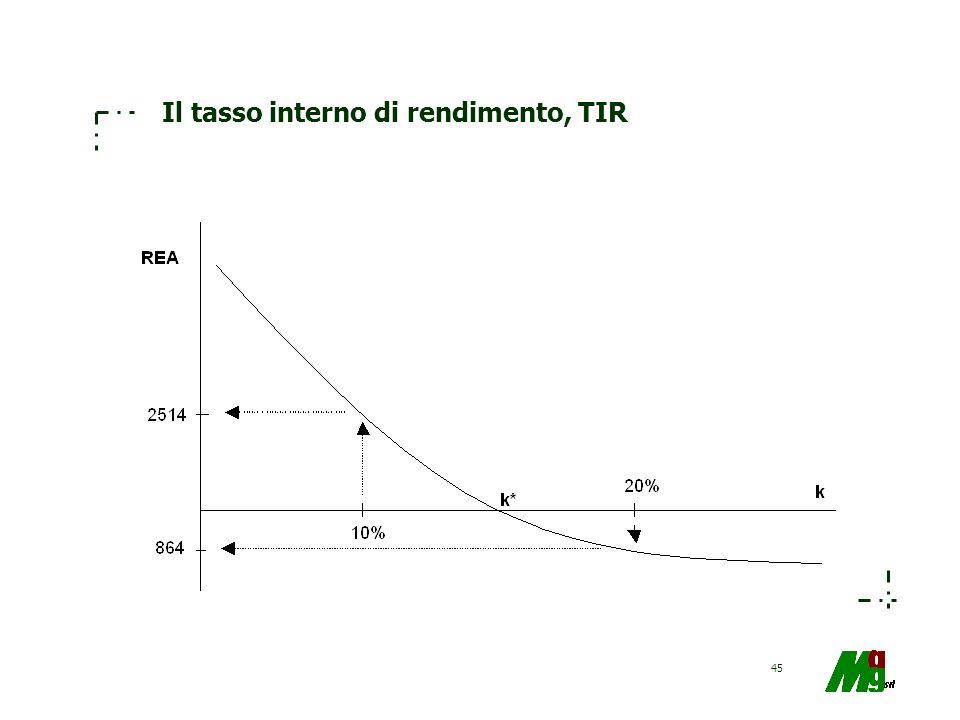 45 Il tasso interno di rendimento, TIR