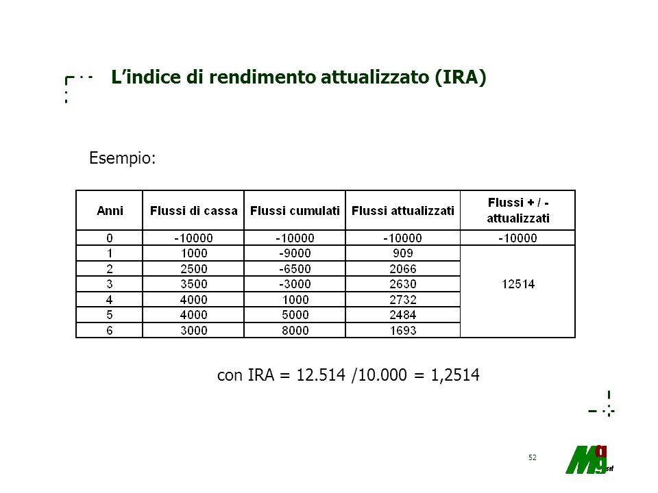 52 Lindice di rendimento attualizzato (IRA) Esempio: con IRA = 12.514 /10.000 = 1,2514