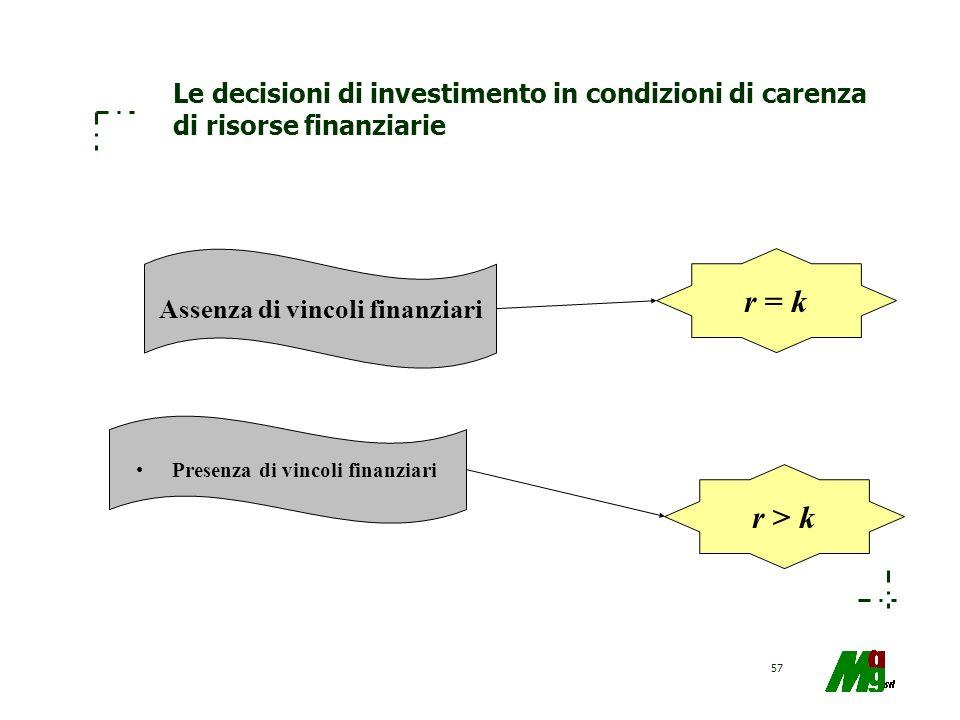 57 Le decisioni di investimento in condizioni di carenza di risorse finanziarie Assenza di vincoli finanziari Presenza di vincoli finanziari r = k r >