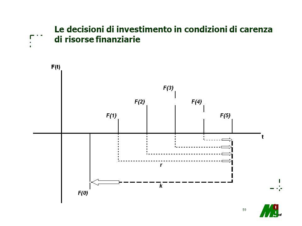 59 Le decisioni di investimento in condizioni di carenza di risorse finanziarie