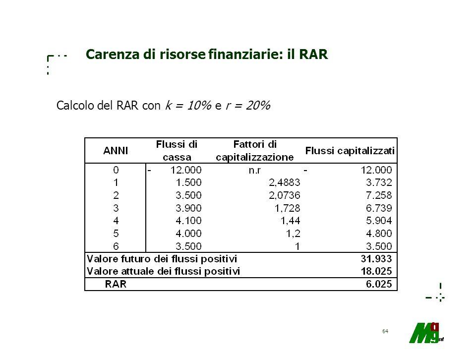 64 Carenza di risorse finanziarie: il RAR Calcolo del RAR con k = 10% e r = 20%