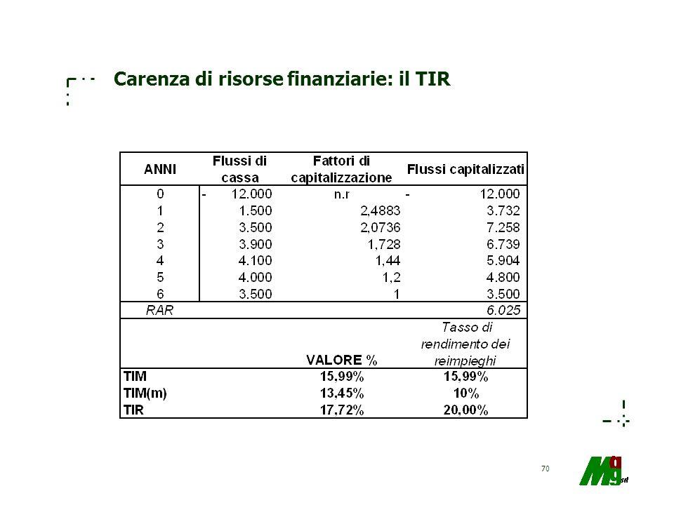 70 Carenza di risorse finanziarie: il TIR