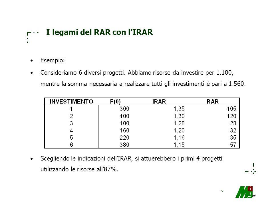 72 I legami del RAR con lIRAR Esempio: Consideriamo 6 diversi progetti. Abbiamo risorse da investire per 1.100, mentre la somma necessaria a realizzar