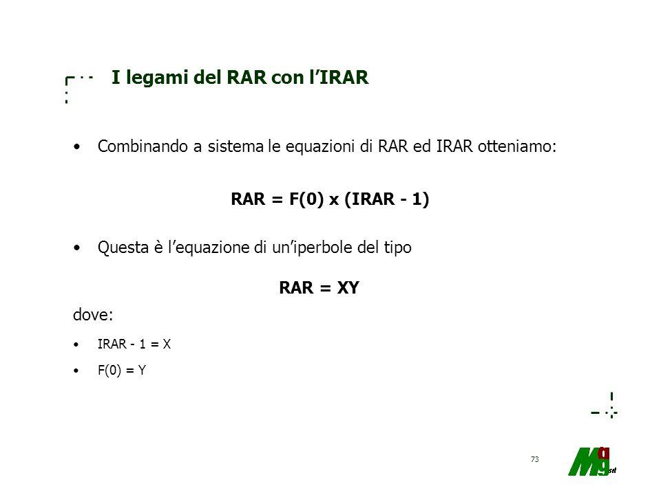 73 I legami del RAR con lIRAR Combinando a sistema le equazioni di RAR ed IRAR otteniamo: Questa è lequazione di uniperbole del tipo dove: IRAR - 1 =