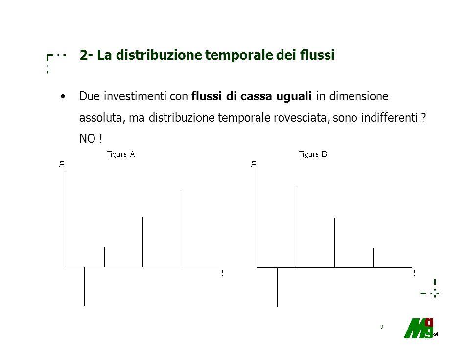 9 2- La distribuzione temporale dei flussi Due investimenti con flussi di cassa uguali in dimensione assoluta, ma distribuzione temporale rovesciata,