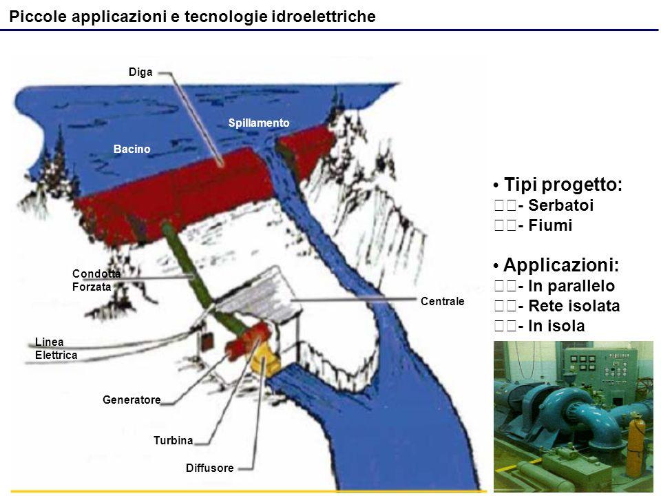 Centrale Tipi progetto: - Serbatoi - Fiumi Applicazioni: - In parallelo - Rete isolata - In isola Piccole applicazioni e tecnologie idroelettriche Diffusore Turbina Generatore Condotta Forzata Bacino Spillamento Diga Linea Elettrica