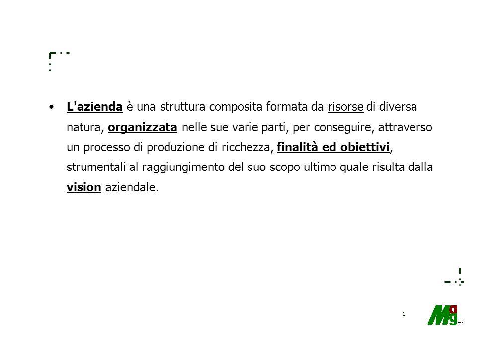 21 Il bilancio: contenuti dello Stato Patrimoniale PATRIMONIO AZIENDALE COMPLESSIVO PATRIMONIO DI BILANCIO (TANGIBILE ED INTANGIBILE) PATRIMONIO NON EVIDNEZIATO NRLLA SITUAZIONE PATRIMONIALE PATRIMONIO DI RELAZIONI COMMERCIALI PATRIMONIO UMANO PATRIMONIO DI CONOSCENZE TECNICHE PATRIMONIO INFORMATIVO: CONOSCENZE