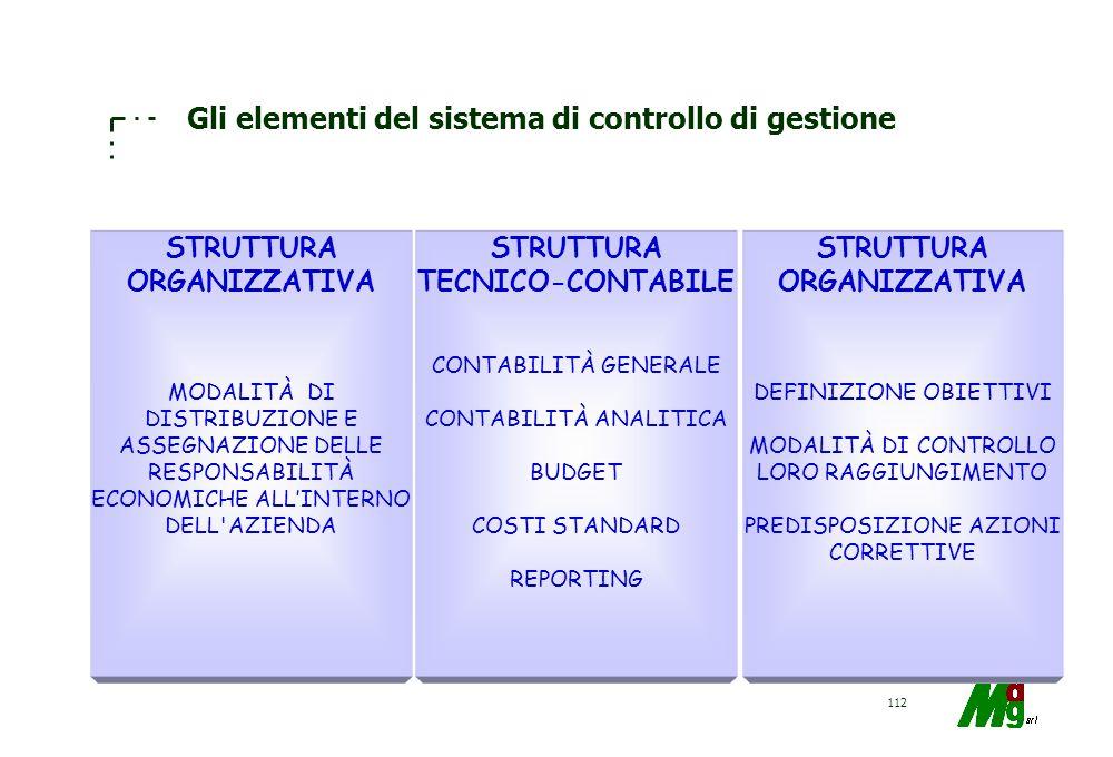 111 I soggetti coinvolti nel CG sono : –LAlta Direzione (pianificazione, programmazione e controllo); –tutti i manager, fino ai livelli inferiori dell