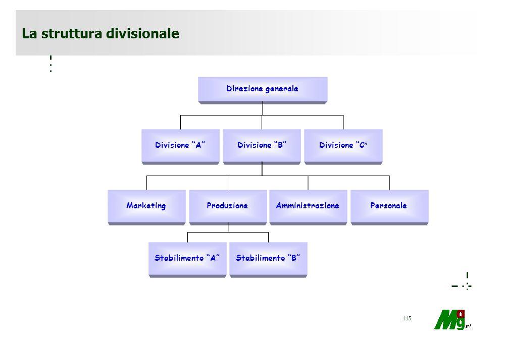 114 DIREZIONE GENERALE Direzione marketing Direzione produzione Direzione personale Direzione amministrativa Direzione finanza Direzione ricerca Stabi
