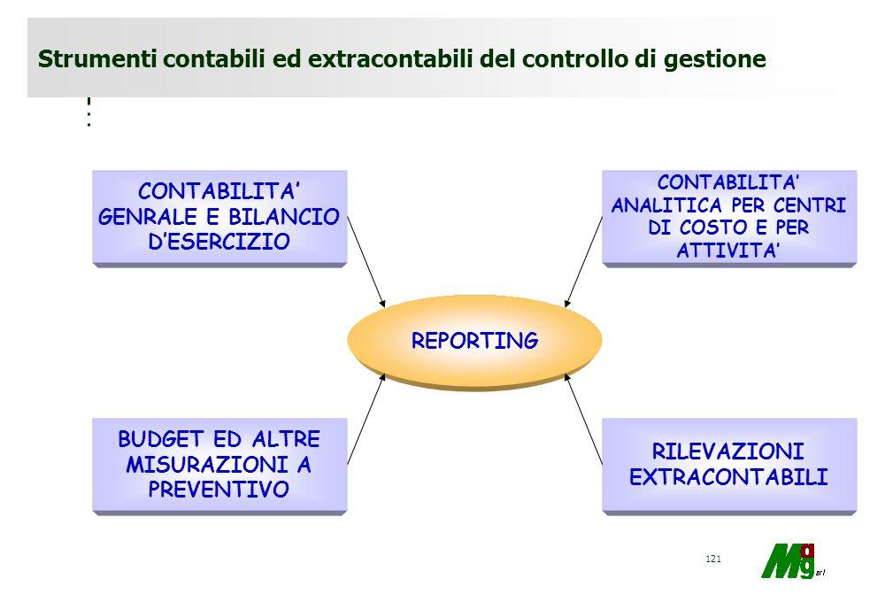 120 Strumenti contabili del controllo di gestione Il controllo di gestione si avvale di adeguati strumenti contabili, cioè di un sistema informativo p