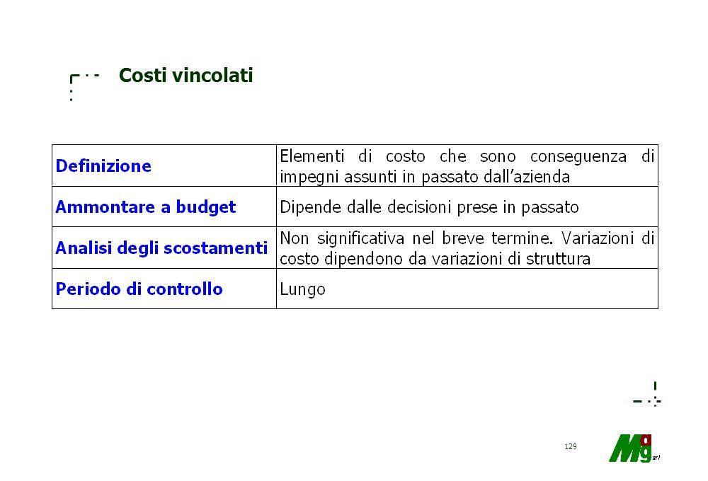 128 Costi discrezionali
