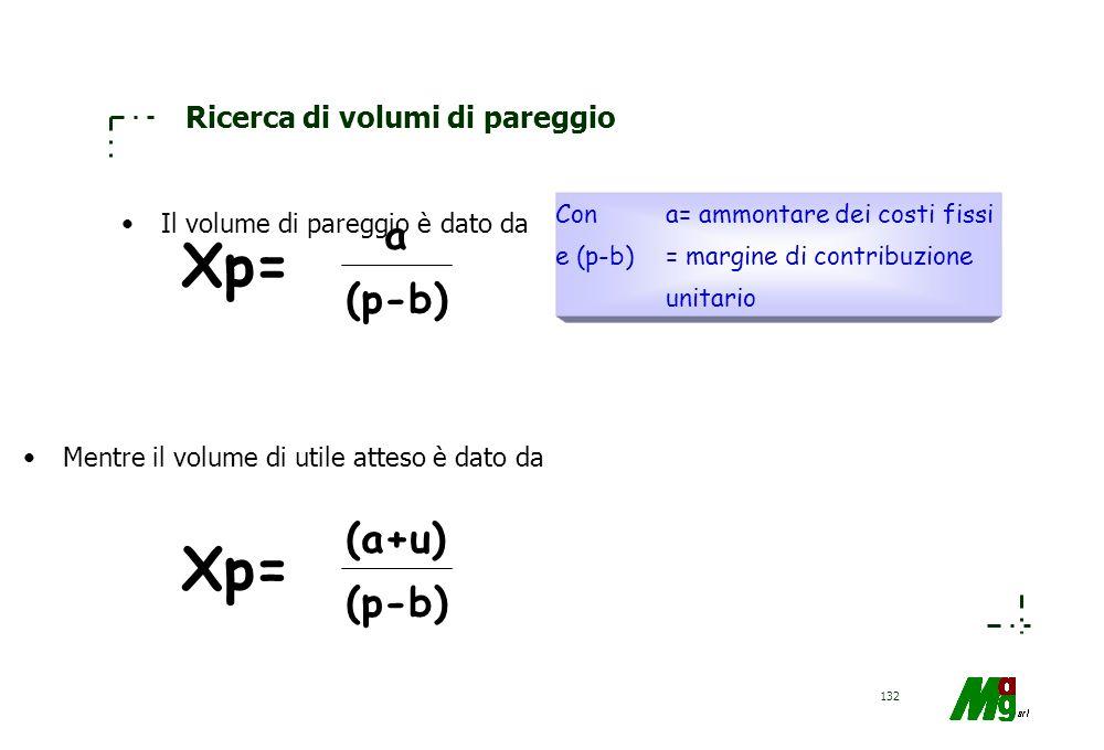131 Analisi prezzi-costi-volumi Analisi propedeutica al budgeting Ricerca del volume di pareggio Ricerca del volume corrispondente ad un certo risulta