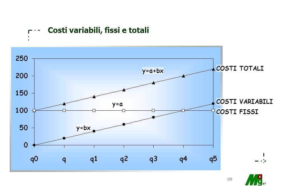 132 Ricerca di volumi di pareggio Il volume di pareggio è dato da Con a= ammontare dei costi fissi e (p-b)= margine di contribuzione unitario Mentre i