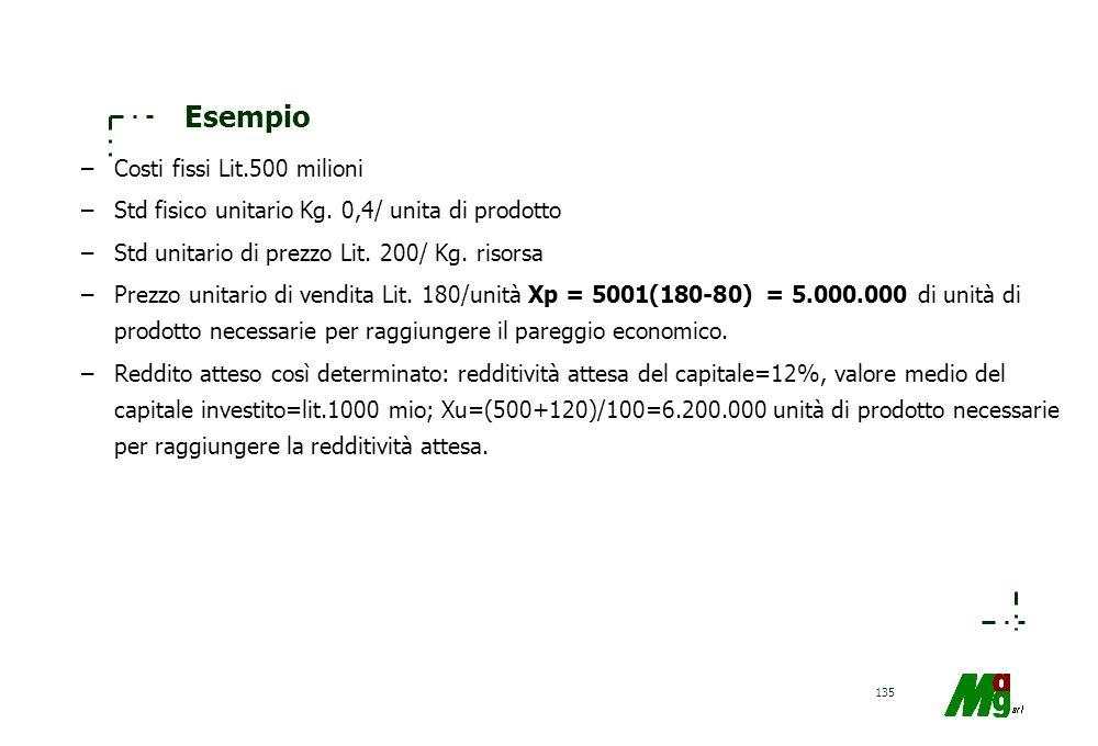 134 Grafico del punto di pareggio COSTI TOTALI RICAVI TOTALI