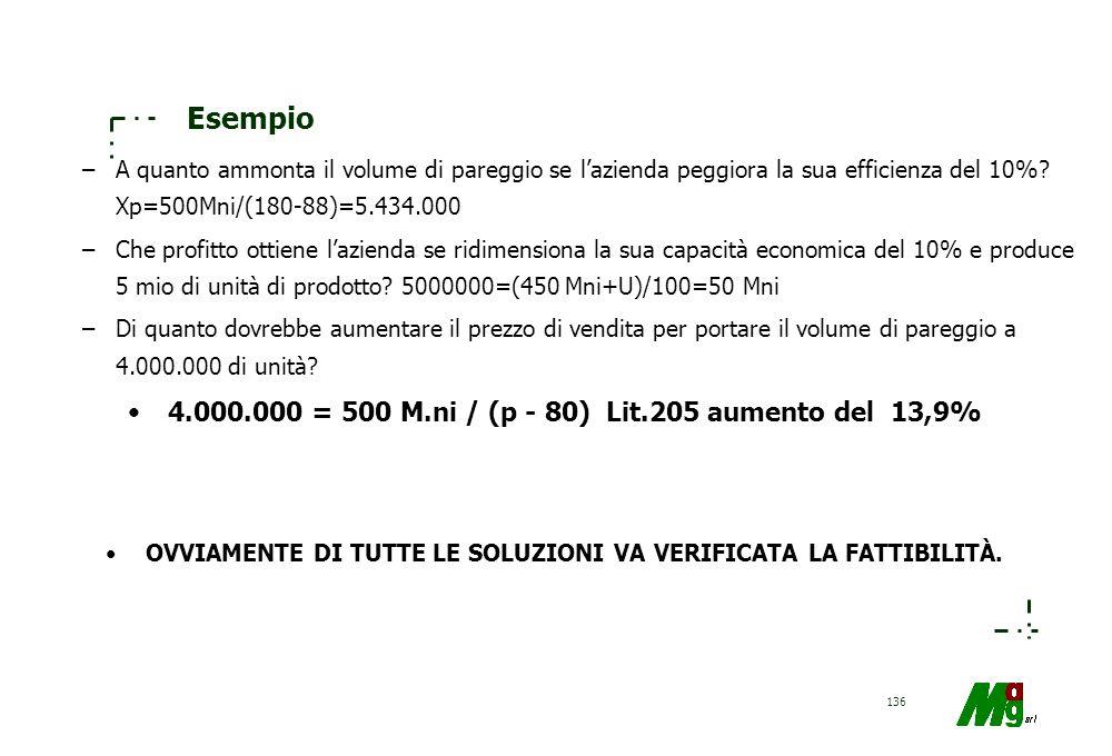 135 Esempio –Costi fissi Lit.500 milioni –Std fisico unitario Kg. 0,4/ unita di prodotto –Std unitario di prezzo Lit. 200/ Kg. risorsa –Prezzo unitari