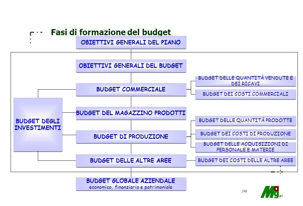 147 Budget economico VENDITE6.900.000 COSTO PROD.VEN.4.000.000 UT.LOR. VENDITE2.900.000 COSTI DIST./VEN.900.000 COSTI AMM.200.000 UTILE CARATTER.1.800