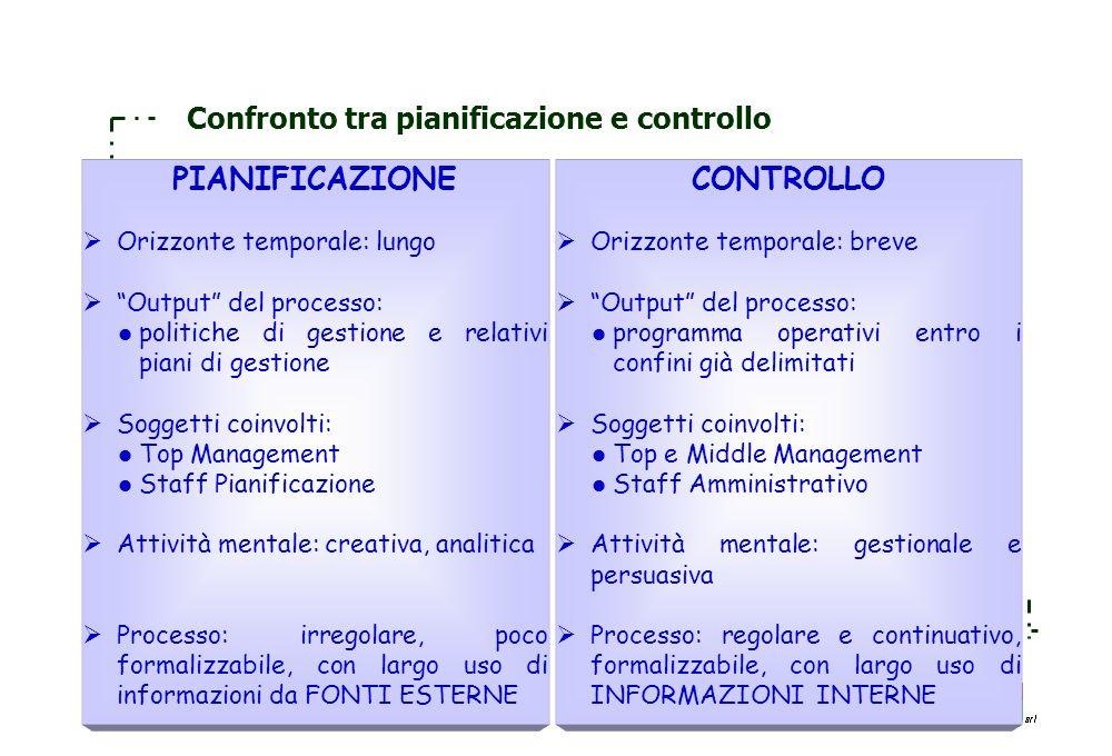 156 Relazioni che intercorrono tra la pianificazione ed il controllo e le scelte decisionali Processo di pianificazione –Identificazione degli obietti