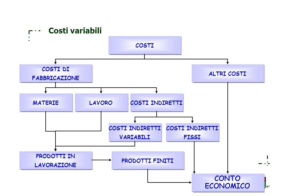 173 Costi pieni COSTI COSTI DI FABBRICAZIONE ALTRI COSTI MATERIELAVOROCOSTI INDIRETTI CONTO ECONOMICO PRODOTTI IN LAVORAZIONE PRODOTTI FINITI