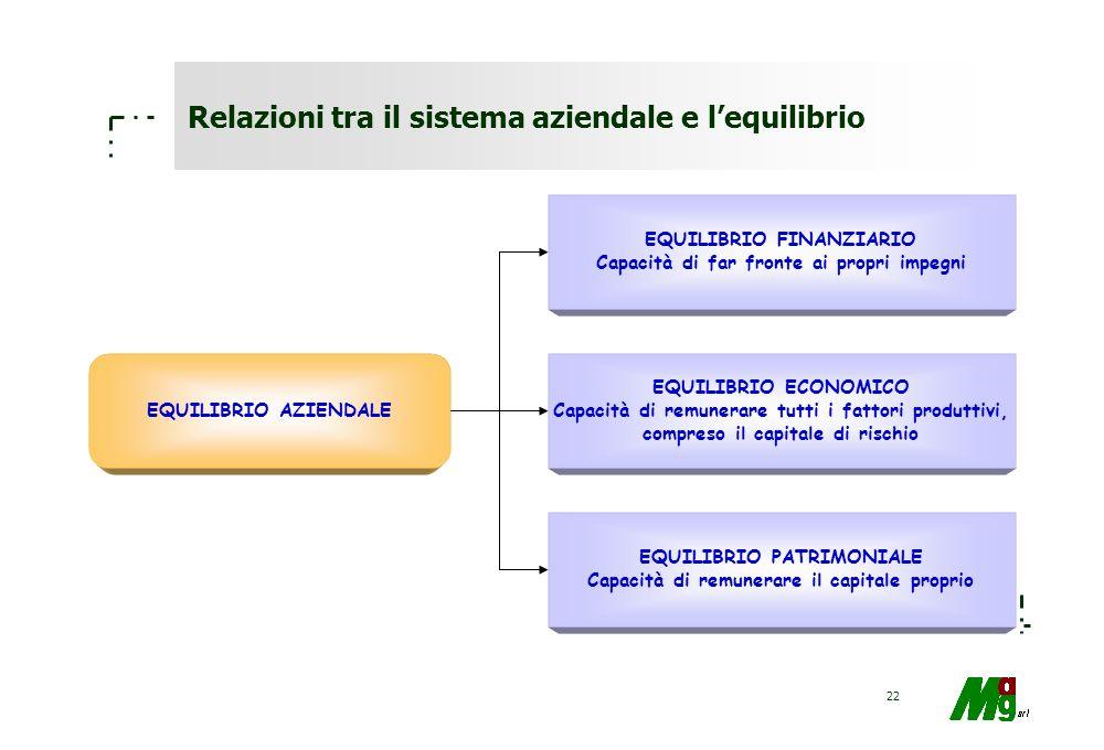 21 Il bilancio: contenuti dello Stato Patrimoniale PATRIMONIO AZIENDALE COMPLESSIVO PATRIMONIO DI BILANCIO (TANGIBILE ED INTANGIBILE) PATRIMONIO NON E