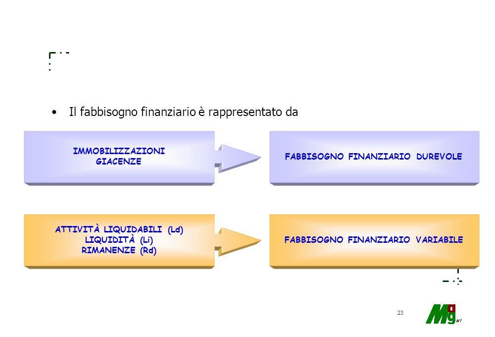 22 EQUILIBRIO FINANZIARIO Capacità di far fronte ai propri impegni EQUILIBRIO ECONOMICO Capacità di remunerare tutti i fattori produttivi, compreso il