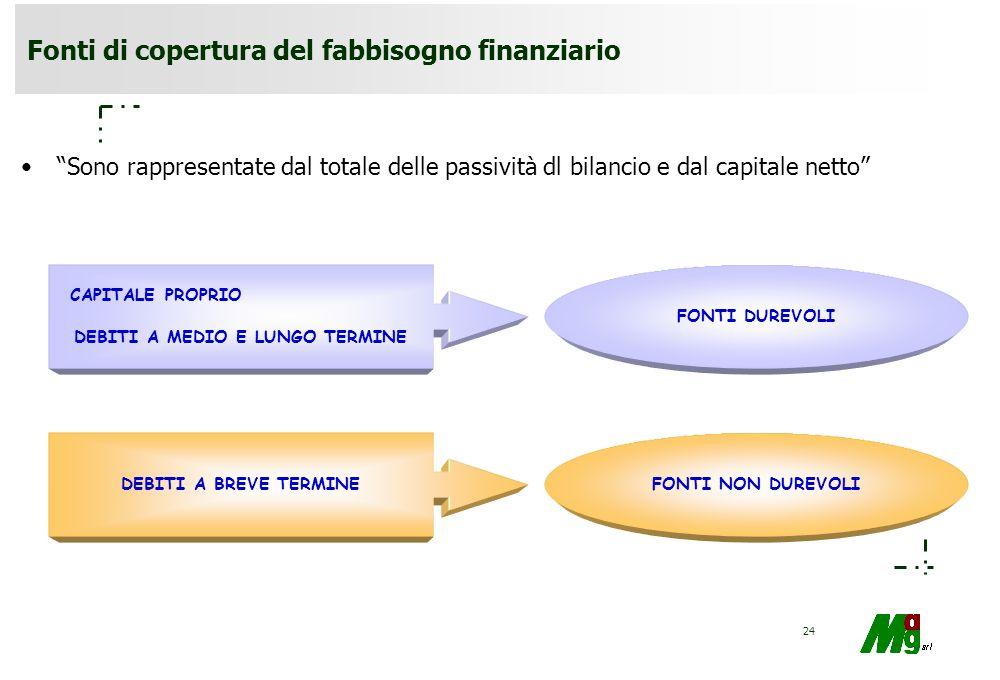 23 Il fabbisogno finanziario è rappresentato da IMMOBILIZZAZIONI GIACENZE FABBISOGNO FINANZIARIO DUREVOLE ATTIVITÀ LIQUIDABILI (Ld) LIQUIDITÀ (Li) RIM