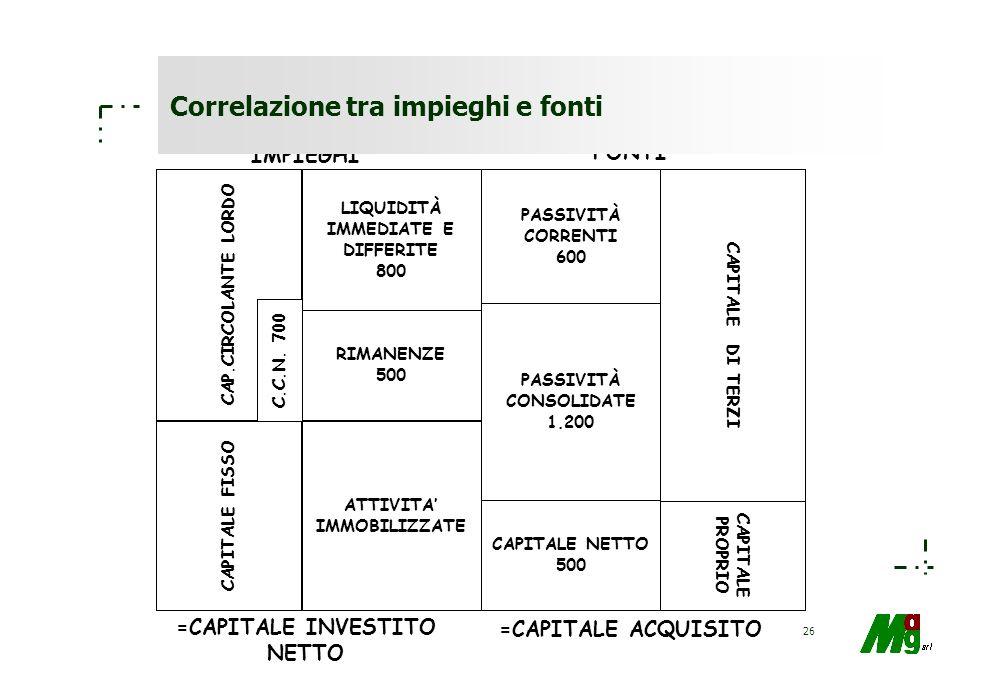 25 Fabbisogno finanziario È rappresentato dal totale delle attività nette dl bilancio ed esprime l'ammontare dei mezzi finanziari necessari per la vit