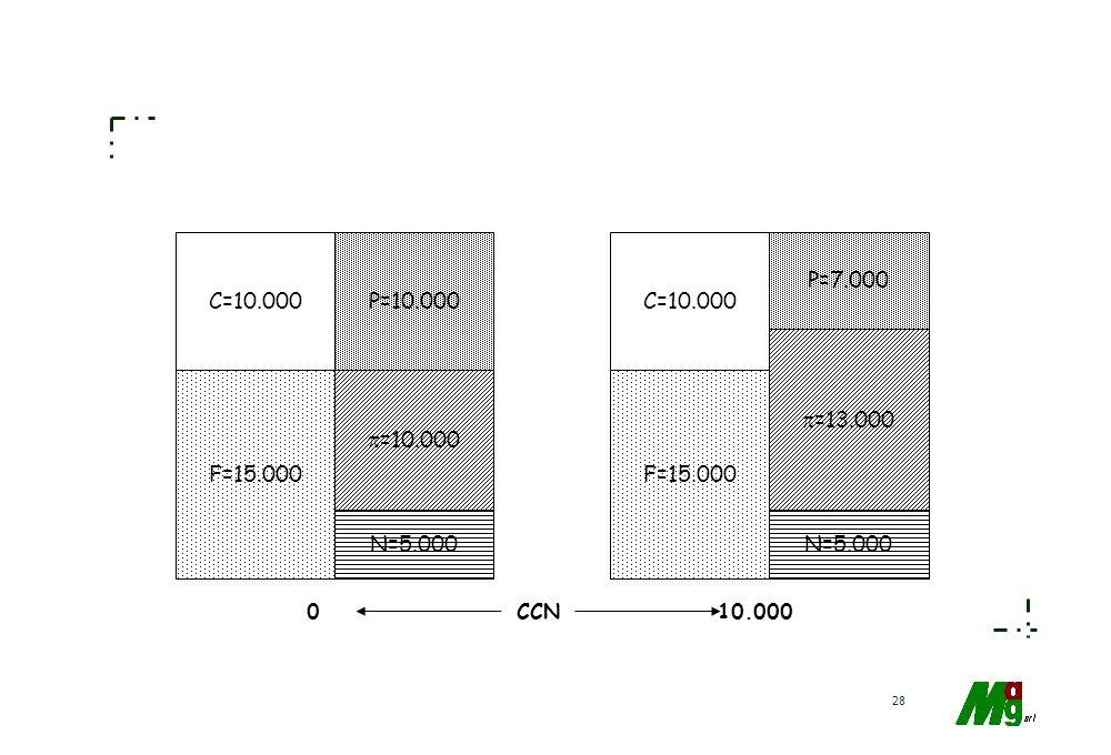 27 C.C.N. > 0 = 0 < 0 C - P N + - F ESEMPI C=10.000 F=15.000 P=12.000 =8.000 N=5.000 C=10.000 F=15.000 P=7.000 =13.000 N=5.000 CCN MARGINE DI STRUTTUR