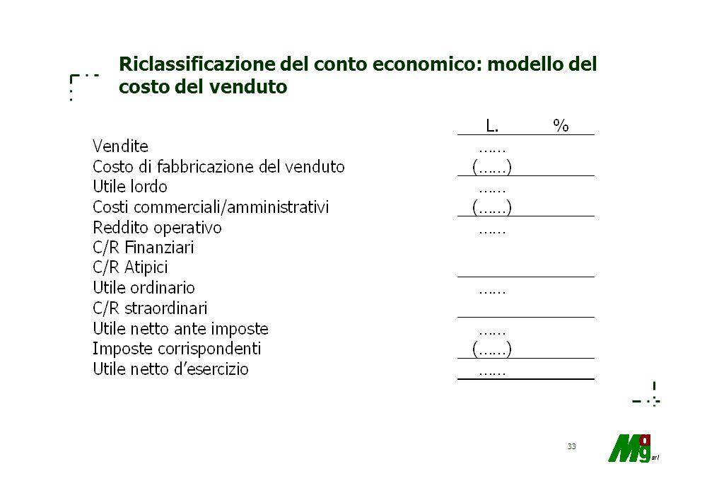 32 Schema di conto economico (D.Lgs.127/91)